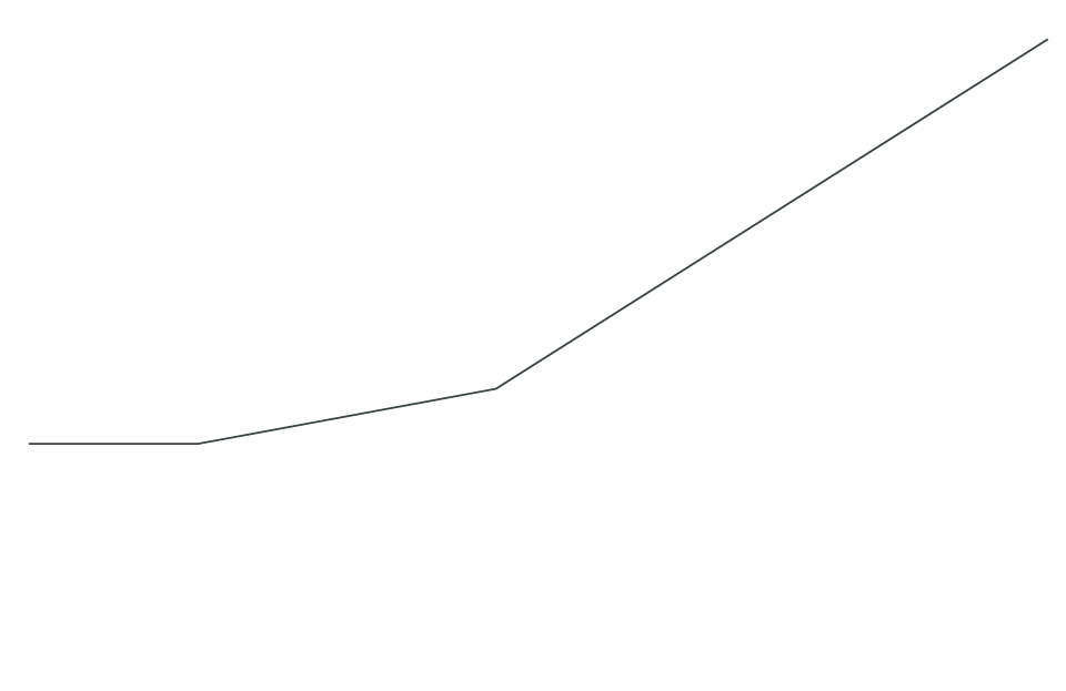 Growth visualization: line graph going up