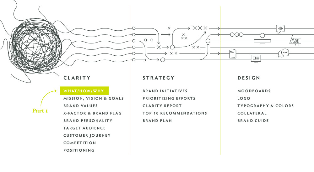 process graph of the Clearly Branded journey, with What/How/Why highlighted as part 1