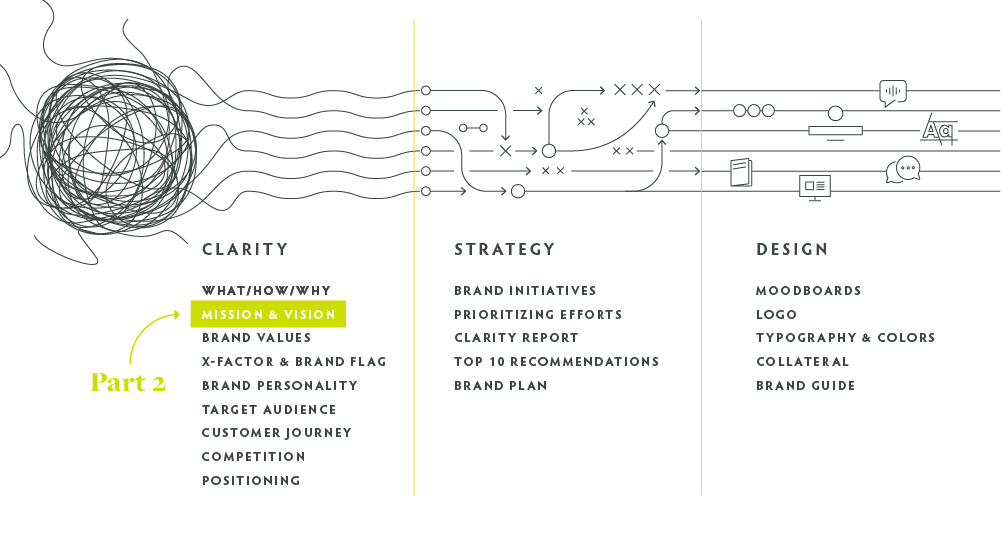process graph of the Clearly Branded journey, with Mission and Vision highlighted as part 2