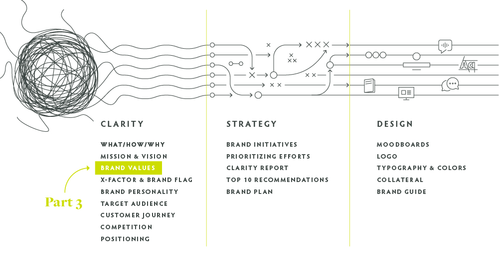 process graph of the Clearly Branded journey, with Brand Values highlighted as part 3