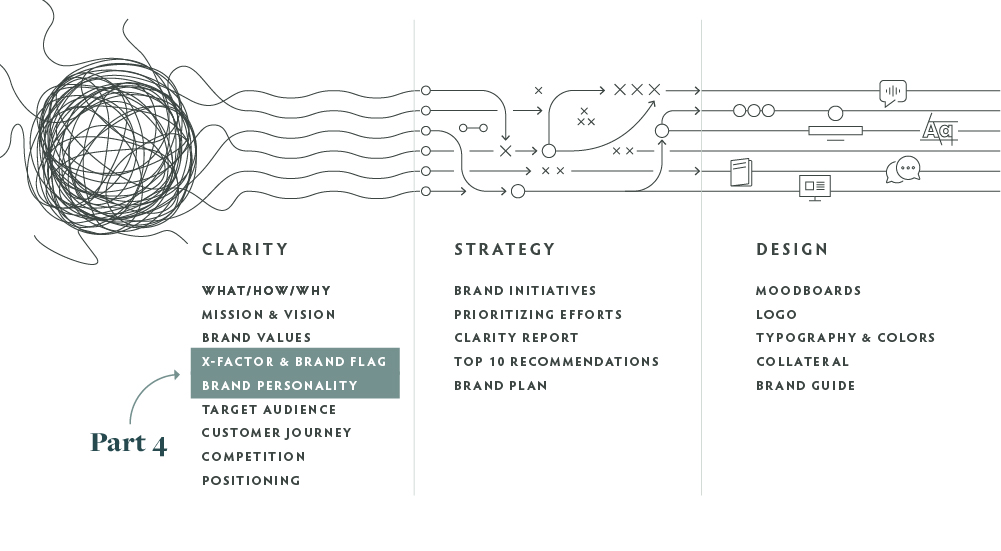 process graph of the Clearly Branded journey, with X-Factor, Flag, and Brand Personality highlighted as part 4